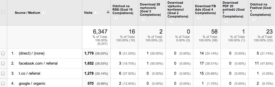 Nastavení cílů blogu v google analytics