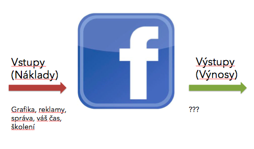 Náklady a výnosy Facebooku