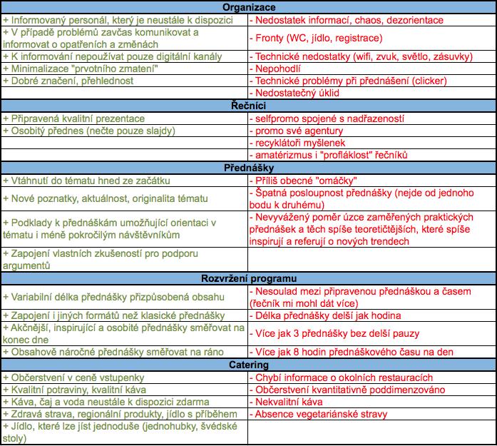 Některé ze závěrů rozhovorů na téma ideální konference